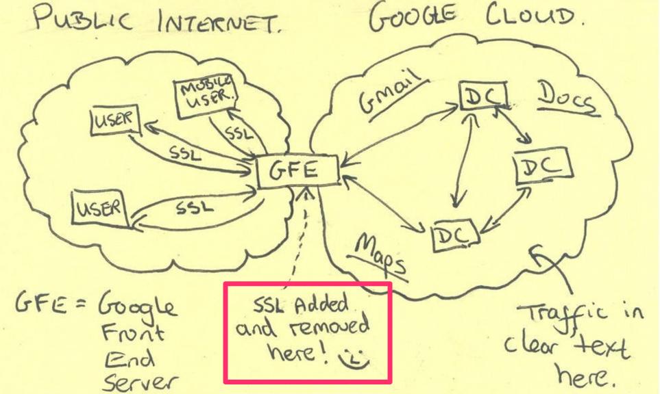 NSAHackingGoogle